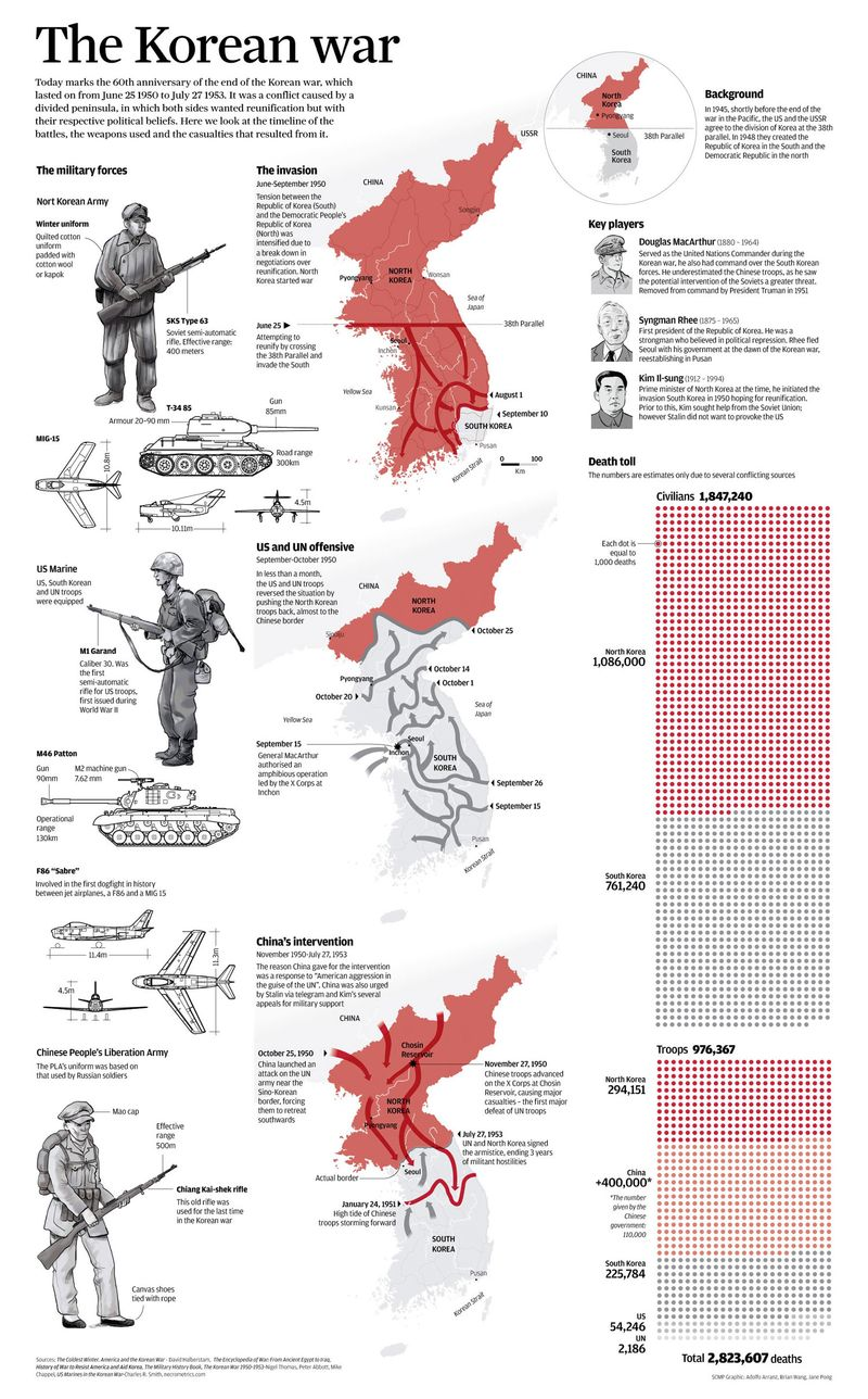 Korean-War-graphic-ok